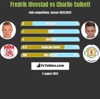 Fredrik Ulvestad vs Charlie Colkett h2h player stats