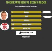 Fredrik Ulvestad vs Dzenis Kozica h2h player stats