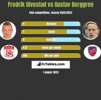 Fredrik Ulvestad vs Gustav Berggren h2h player stats