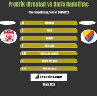 Fredrik Ulvestad vs Haris Radetinac h2h player stats
