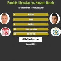Fredrik Ulvestad vs Hosam Aiesh h2h player stats