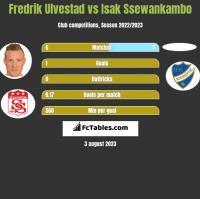 Fredrik Ulvestad vs Isak Ssewankambo h2h player stats