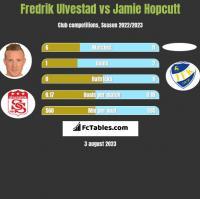 Fredrik Ulvestad vs Jamie Hopcutt h2h player stats