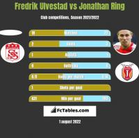 Fredrik Ulvestad vs Jonathan Ring h2h player stats