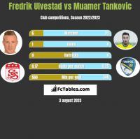Fredrik Ulvestad vs Muamer Tankovic h2h player stats