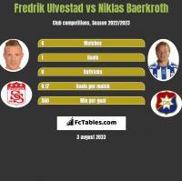 Fredrik Ulvestad vs Niklas Baerkroth h2h player stats