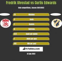 Fredrik Ulvestad vs Curtis Edwards h2h player stats