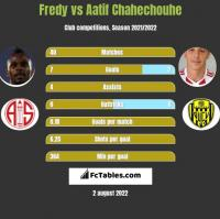 Fredy vs Aatif Chahechouhe h2h player stats