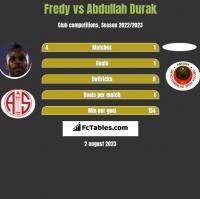 Fredy vs Abdullah Durak h2h player stats
