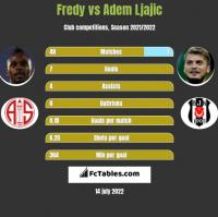 Fredy vs Adem Ljajić h2h player stats