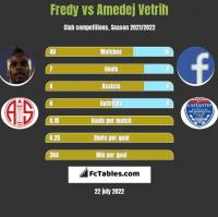 Fredy vs Amedej Vetrih h2h player stats