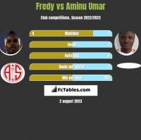 Fredy vs Aminu Umar h2h player stats