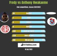Fredy vs Anthony Nwakaeme h2h player stats