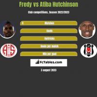 Fredy vs Atiba Hutchinson h2h player stats