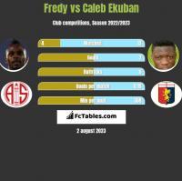 Fredy vs Caleb Ekuban h2h player stats