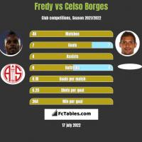 Fredy vs Celso Borges h2h player stats