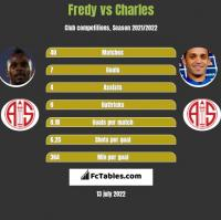 Fredy vs Charles h2h player stats
