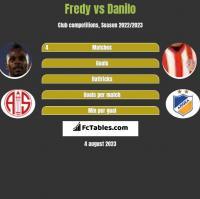 Fredy vs Danilo h2h player stats