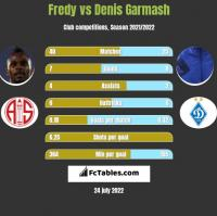Fredy vs Denis Garmash h2h player stats