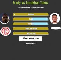 Fredy vs Dorukhan Tokoz h2h player stats