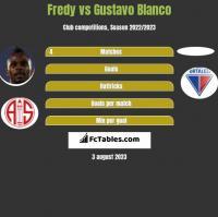 Fredy vs Gustavo Blanco h2h player stats