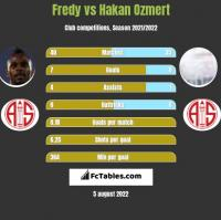 Fredy vs Hakan Ozmert h2h player stats
