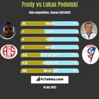 Fredy vs Lukas Podolski h2h player stats