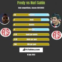Fredy vs Nuri Sahin h2h player stats