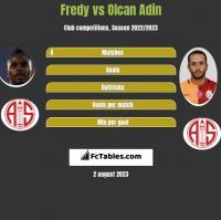 Fredy vs Olcan Adin h2h player stats