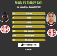 Fredy vs Sidney Sam h2h player stats