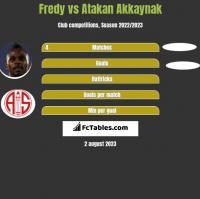 Fredy vs Atakan Akkaynak h2h player stats