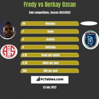 Fredy vs Berkay Ozcan h2h player stats