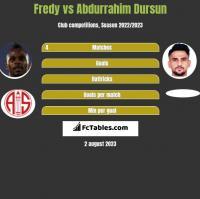 Fredy vs Abdurrahim Dursun h2h player stats