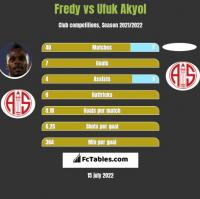 Fredy vs Ufuk Akyol h2h player stats