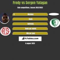 Fredy vs Sergen Yatagan h2h player stats