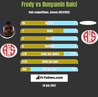 Fredy vs Bunyamin Balci h2h player stats