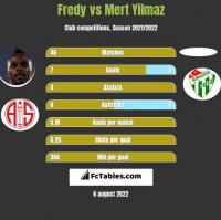 Fredy vs Mert Yilmaz h2h player stats