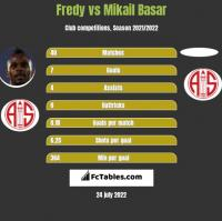 Fredy vs Mikail Basar h2h player stats