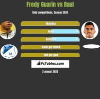 Fredy Guarin vs Raul h2h player stats
