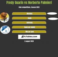 Fredy Guarin vs Norberto Palmieri h2h player stats