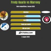 Fredy Guarin vs Marrony h2h player stats