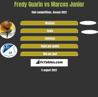 Fredy Guarin vs Marcos Junior h2h player stats