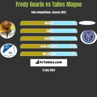 Fredy Guarin vs Talles Magno h2h player stats