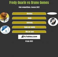 Fredy Guarin vs Bruno Gomes h2h player stats