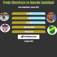 Fredy Hinestroza vs Gonzalo Castellani h2h player stats