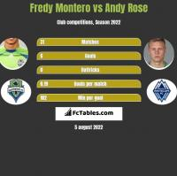 Fredy Montero vs Andy Rose h2h player stats