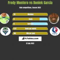Fredy Montero vs Boniek Garcia h2h player stats