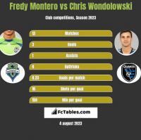 Fredy Montero vs Chris Wondolowski h2h player stats