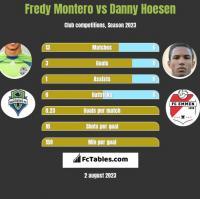 Fredy Montero vs Danny Hoesen h2h player stats
