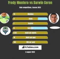 Fredy Montero vs Darwin Ceren h2h player stats